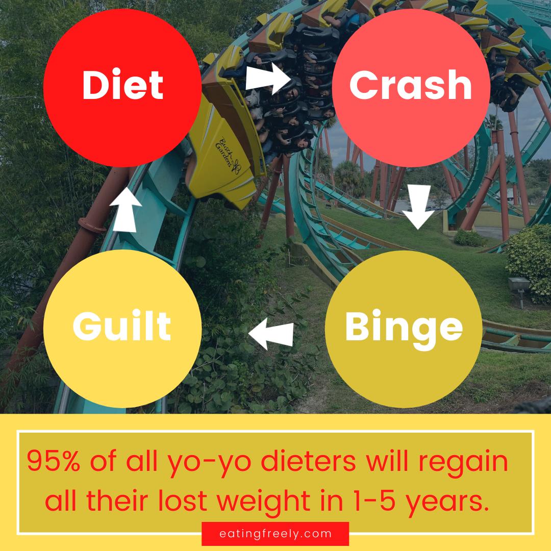 Diet Crash Binge Diet Cycle